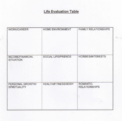 Life Evaluation Table 400